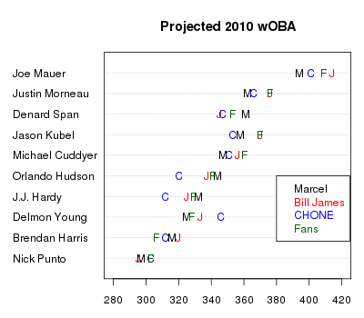 Predicted wOBA, Twins hitters