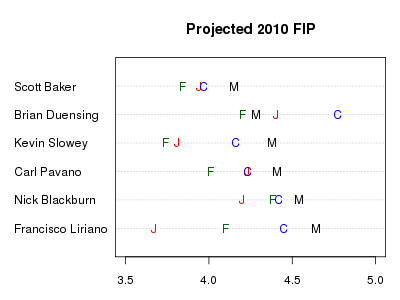 Twins starting rotation, predicted 2010 FIP